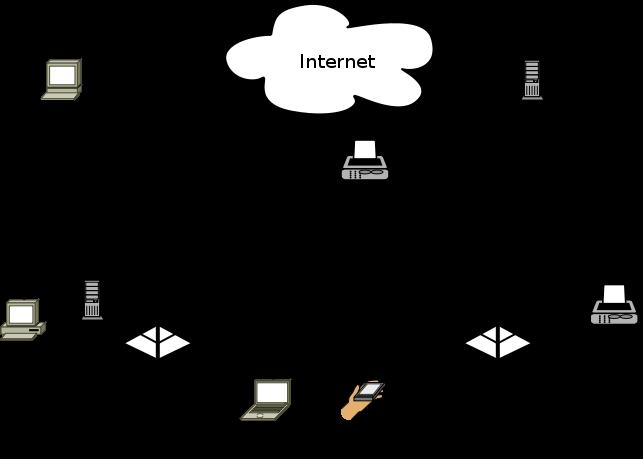 wireless home network